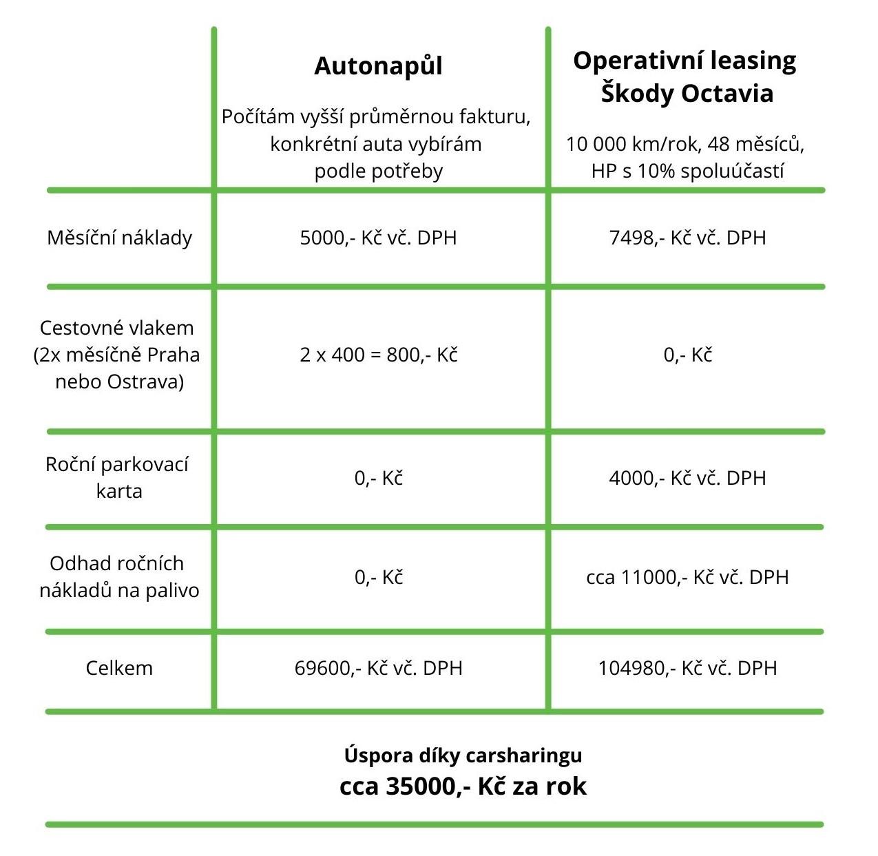 Brand Hub srovnání carsharing v. operativní leasing